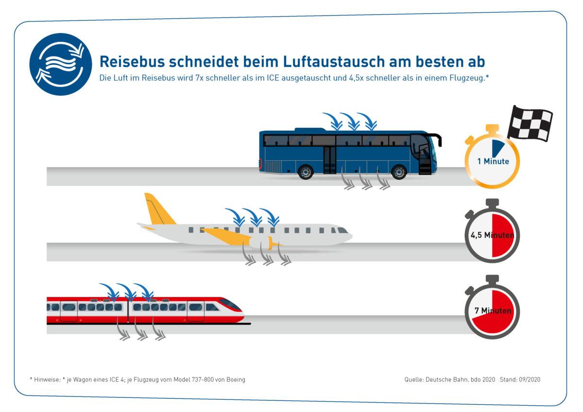 GS_010_20_09_web__Reisebus_schneidet_beim_Luftaustausch_am_besten_ab_-_web